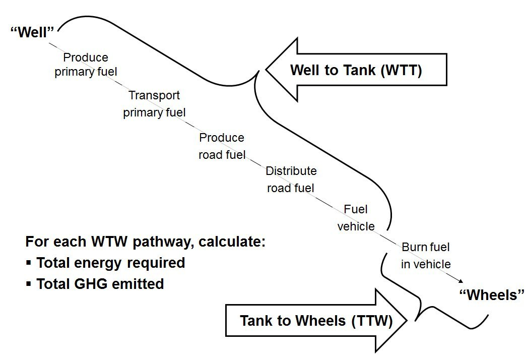 CO2 vs CO2e Calculation WTW WTT TTW